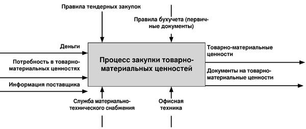 Схема описания процесса