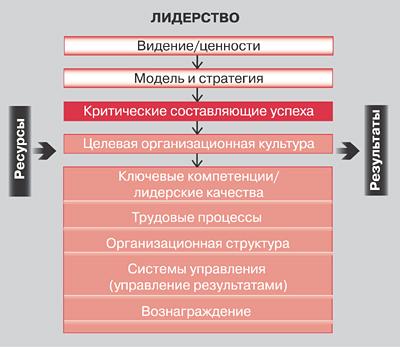 Диагностика организационной культуры.