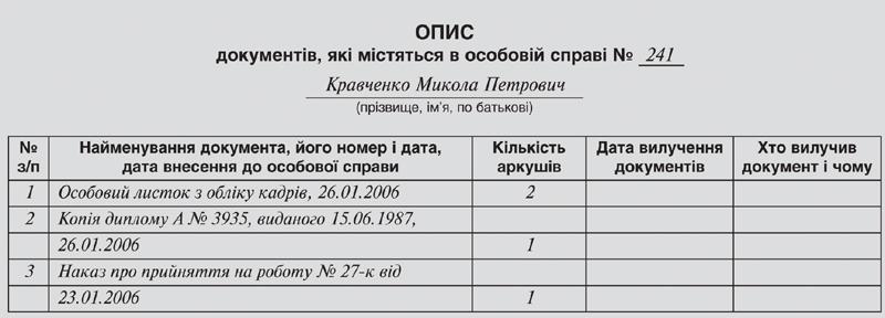 Опис документів